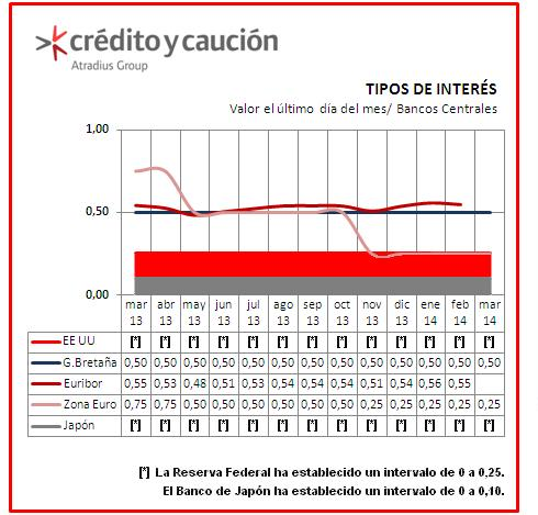 tipos de interes banco central europeo